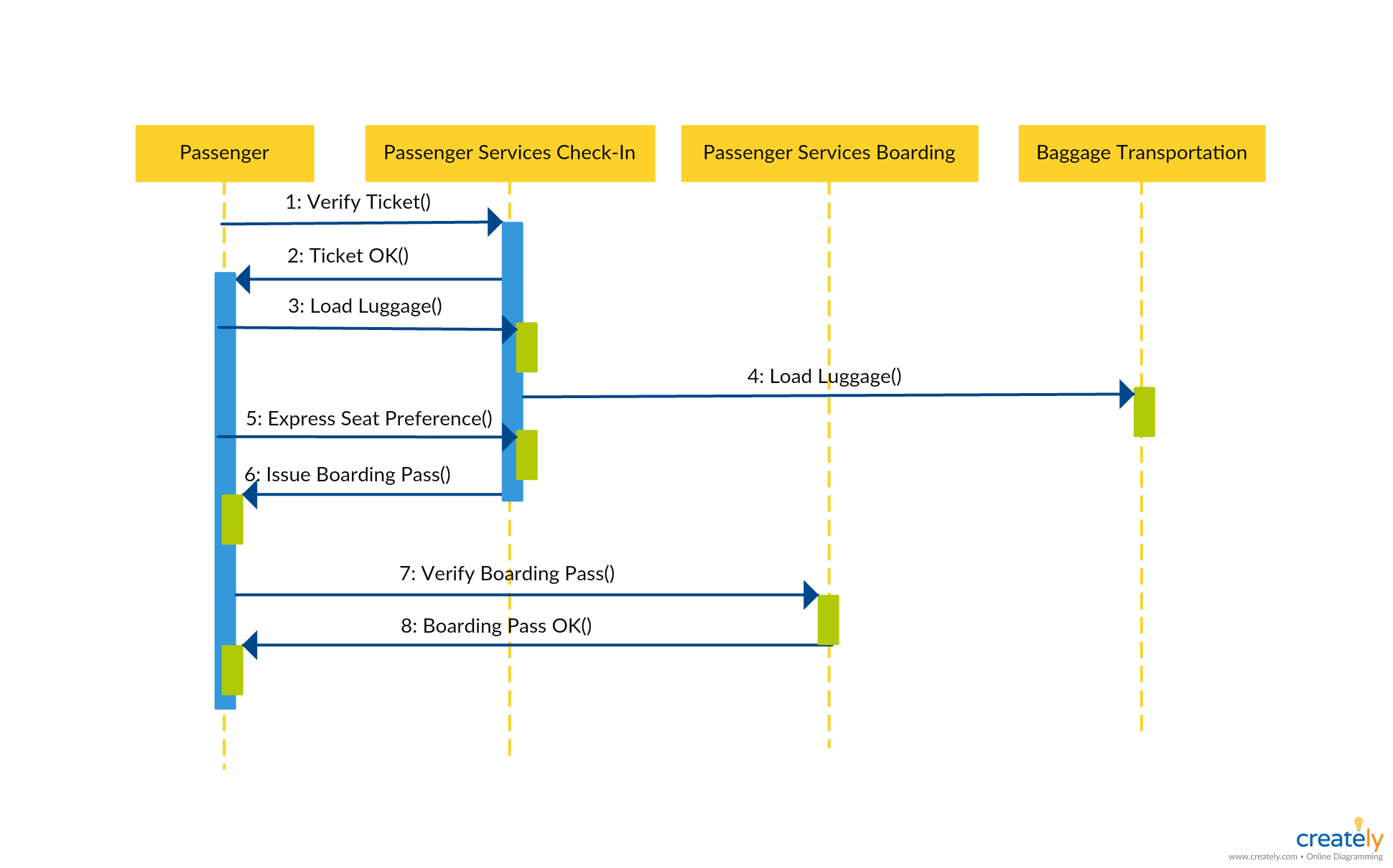 Airport Check In System Sequence Diagram Template Sequence Diagram Diagram Airport Check In