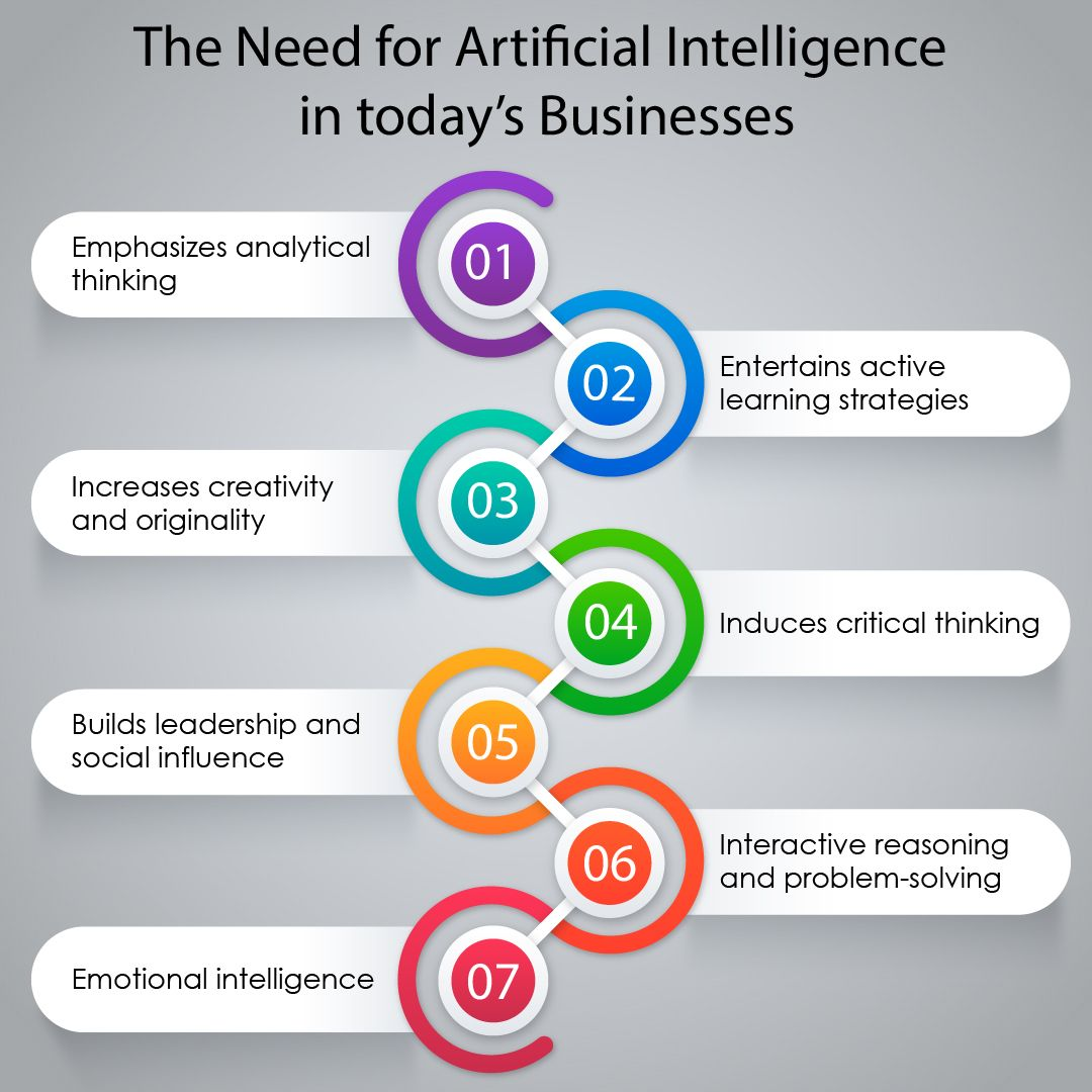 The Need For Artificial Intelligence In Today S Businesses Active Learning Strategies Learning Strategies Critical Thinking