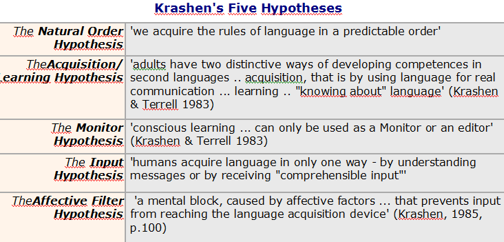 Components Of Krashen S Natural Approach To Language Teaching