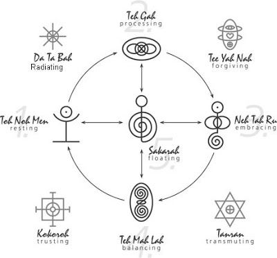 THE FIVE TANRAN REIKI RELATIONSHIP HEALING SYMBOLS I would