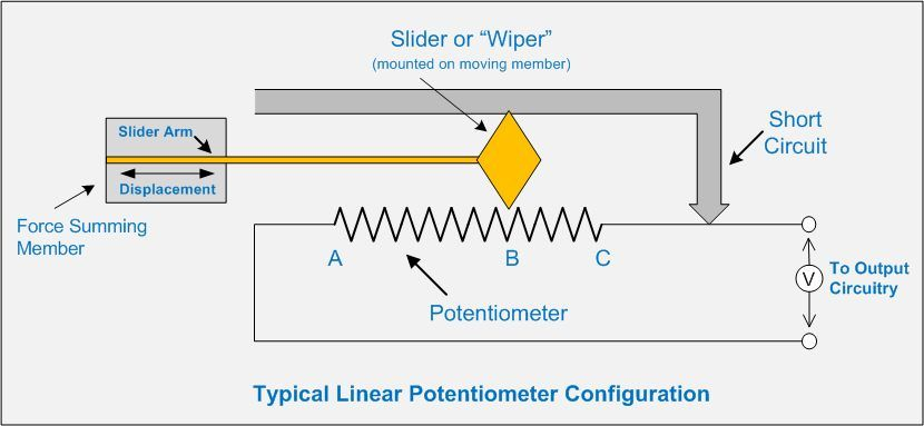 Potentiometer is a three terminal variable resistor which acts as