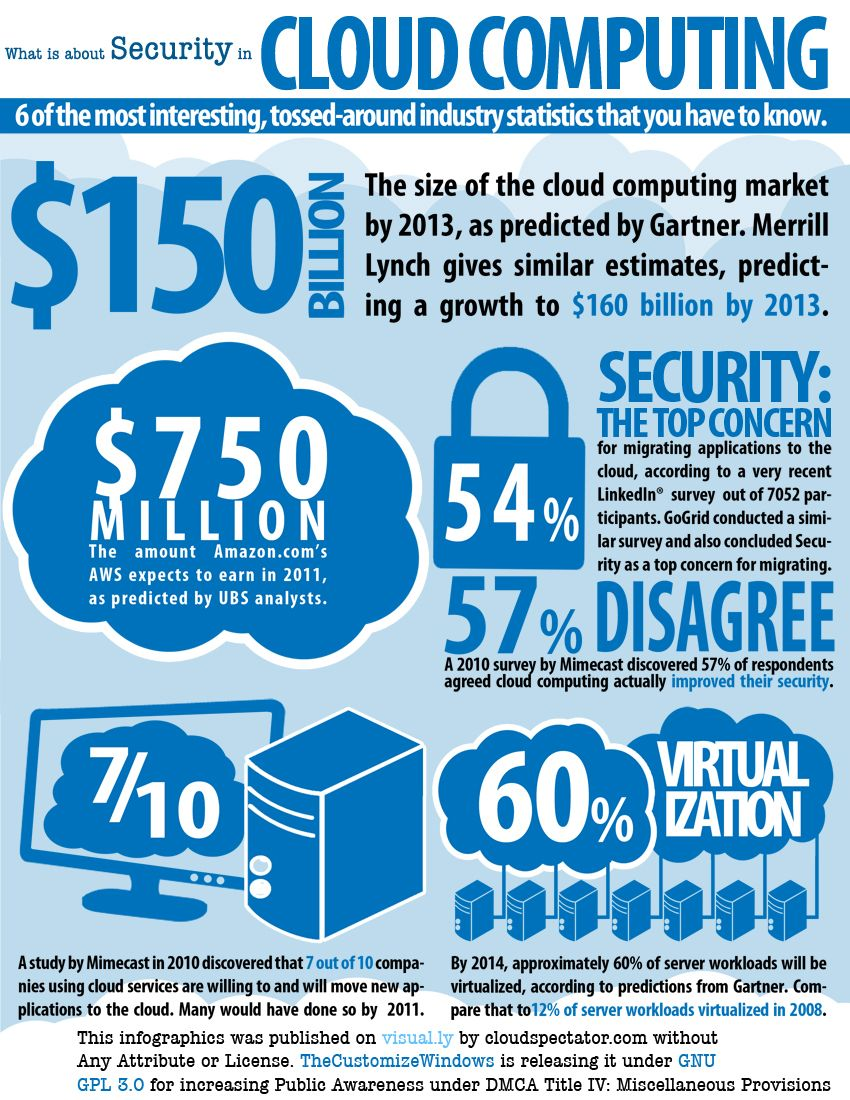 Cloud Services For Your Everyday Life What Is Cloud Computing Cloud Computing Cloud Services