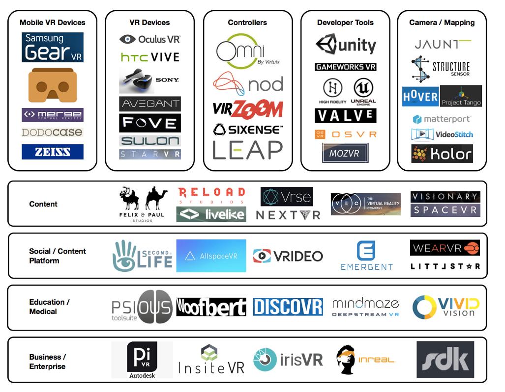 a88eb7cfc04304 Virtual Reality (VR) Market Ecosystem Map — Medium