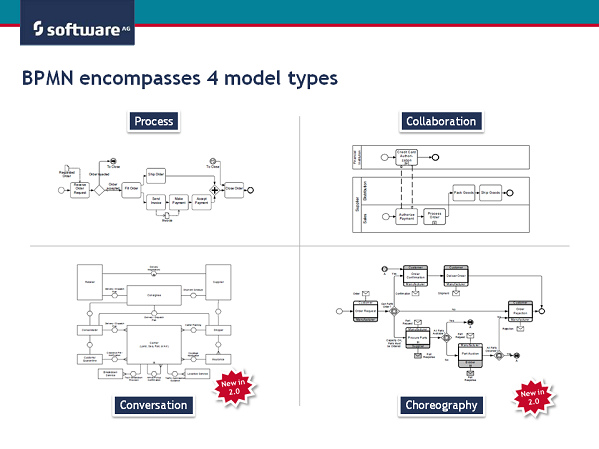 Learning bpmn 2 which models are available in bpmn aris bpm learning bpmn 2 which models are available in bpmn aris bpm community ccuart Image collections