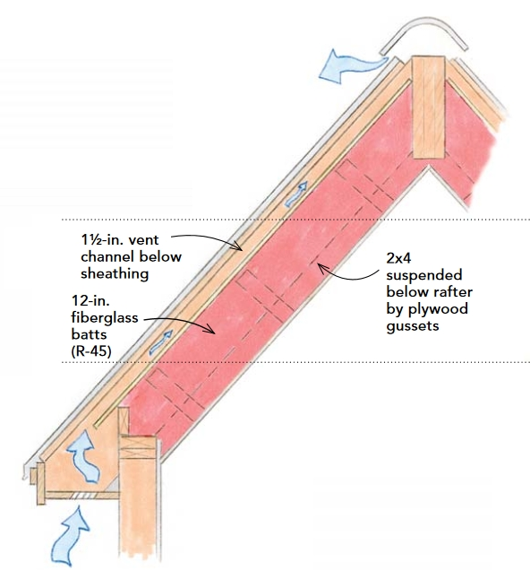 How To Build An Insulated Cathedral Ceiling Greenbuildingadvisor In 2020 Cathedral Ceiling Roof Installation Home Insulation
