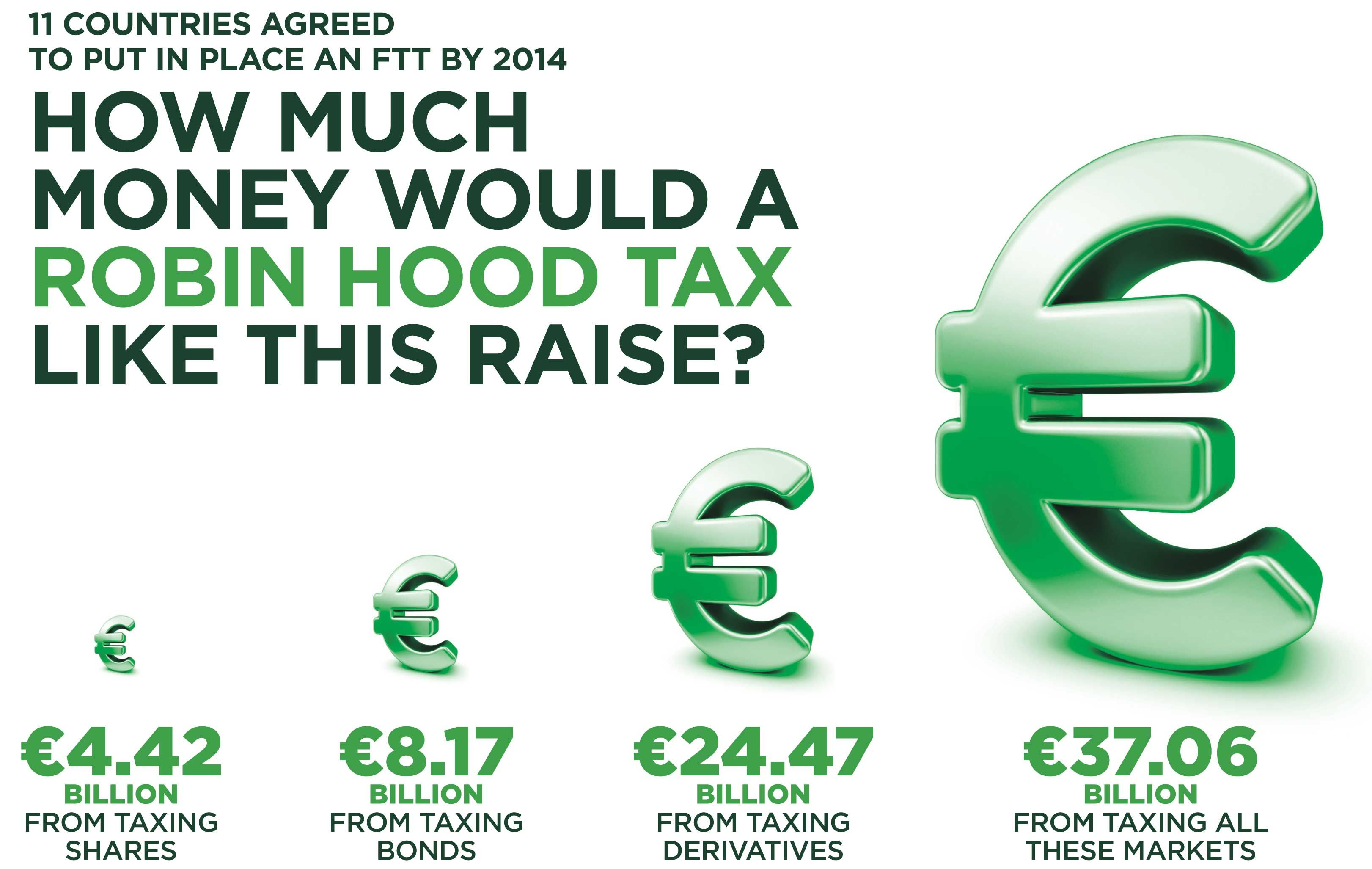 As Part Of The Robinhood Tax Coalition Oxfam Is Pushing The Eu To