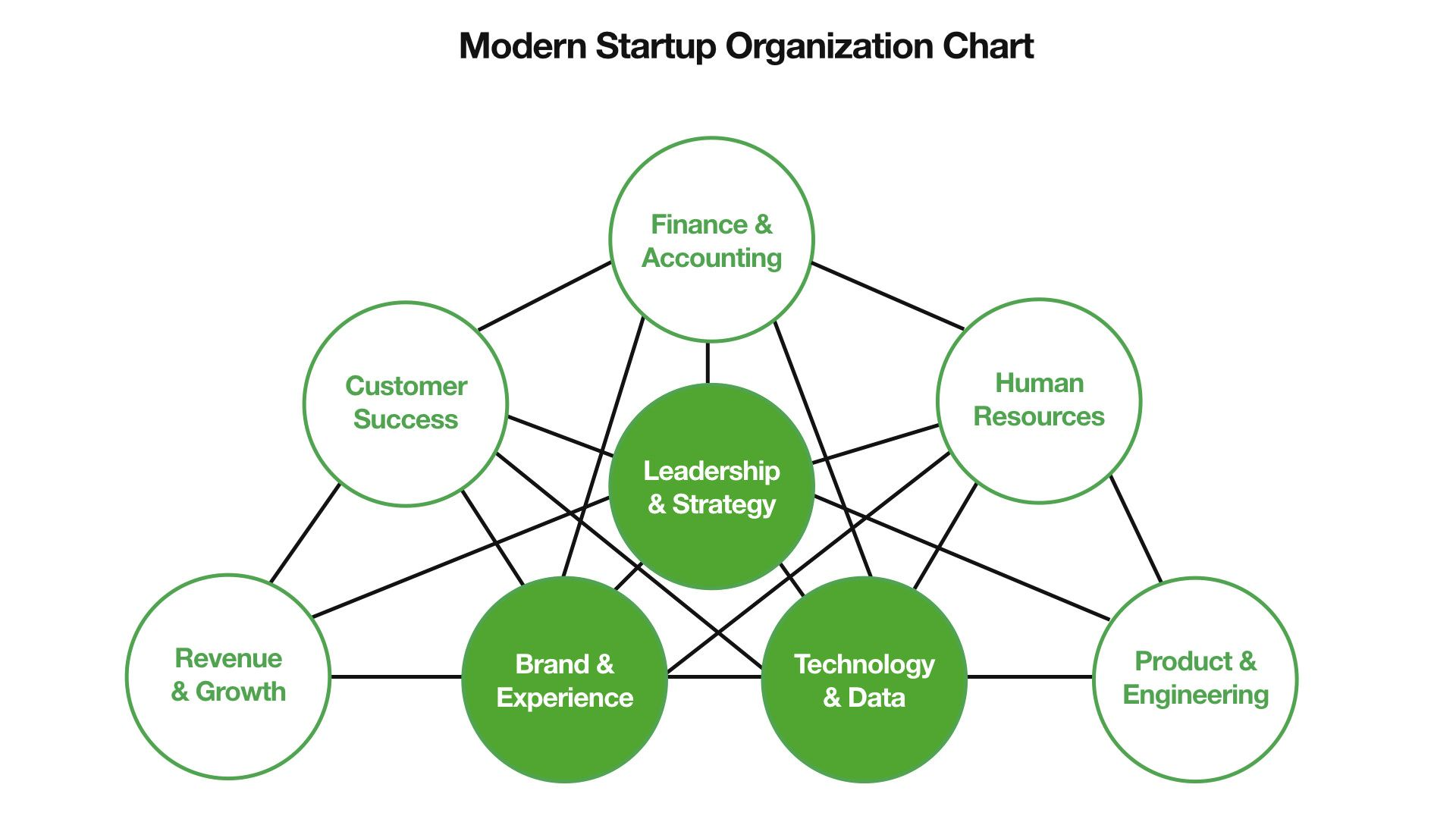 The End Of The Org Chart And How The Best Startups Are Structured