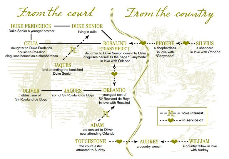 "http://www.chicagoshakes.com/res/TeacherHandbooks/TH_AYLI_10-11.pdf Relationship chart for As You Like It from the Chicago Shakespeare Theater's Teachers' Handbook for that play. It looks like the key is incorrect, so the boots mean ""in the service of"" and the heart means romantic interest."