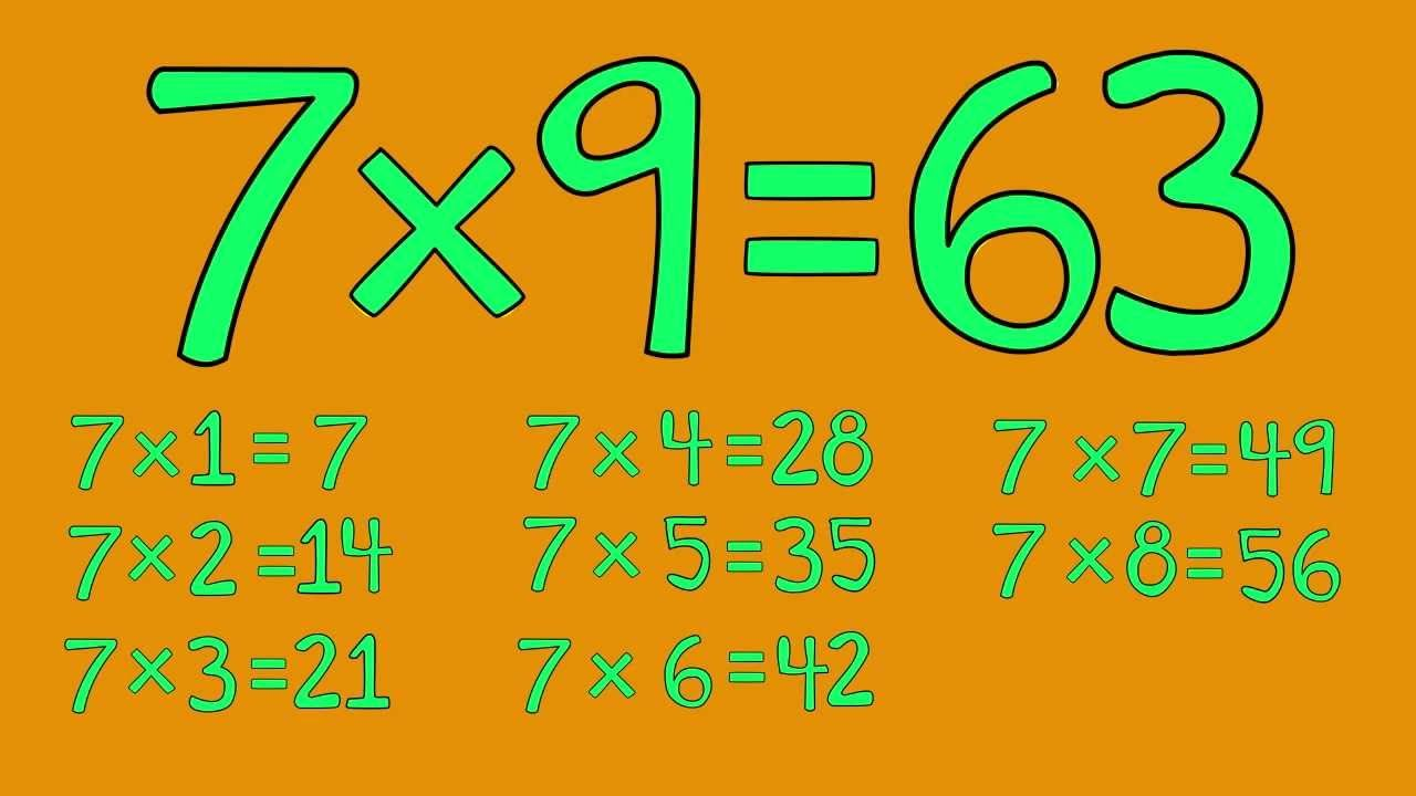 7 Times Table Song Fun For Students From Multiplication Jukebox