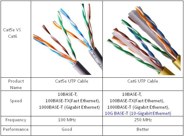 8f9c1bf78c30fcb7c52c3b809edae931 ethernet network cable identification cat 5 e vs cat 6 wiring diagram for gigabit ethernet at soozxer.org