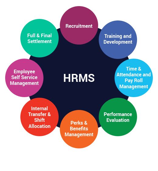 Hrms Software You Can Significantly Reduce The Manual Workload