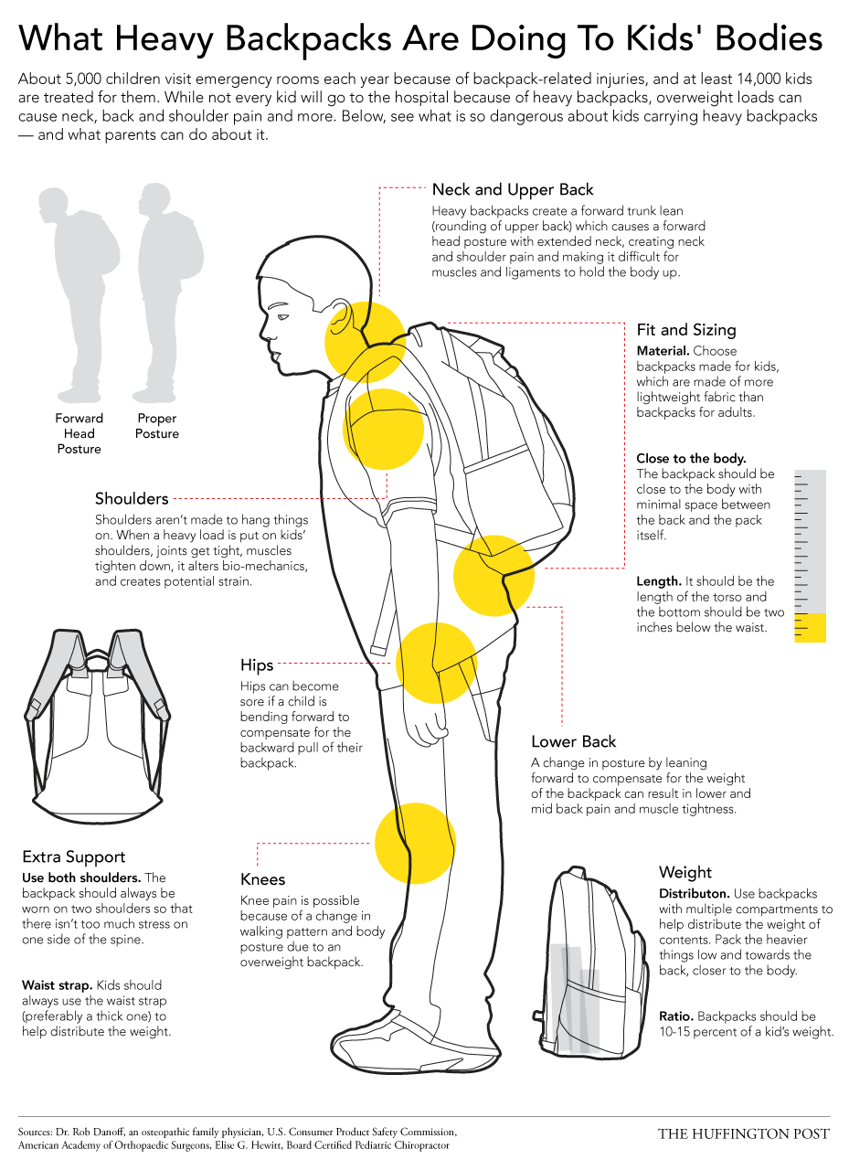 051bf5dbbf The Dangers Of Heavy Backpacks - And How Kids Can Wear Them Safely  (Huffington Post)