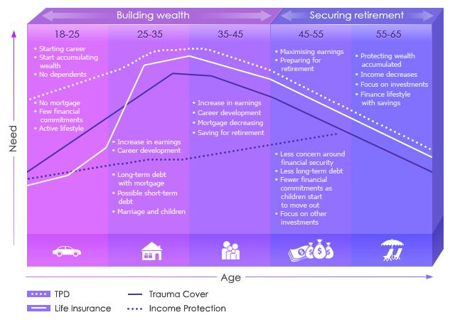 Different Stages Of Life Will Require Different Life Insurance