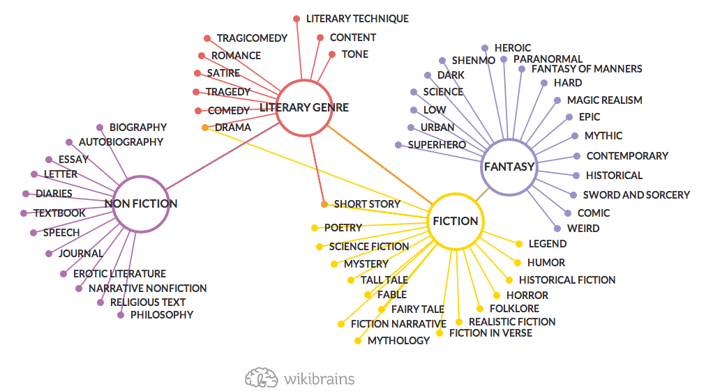 Genres Of Literature Diagram 4k Pictures 4k Pictures Full Hq