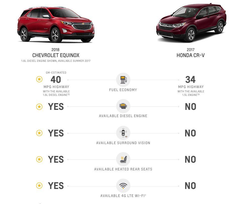 2018 Equinox Fuel Efficient Suv Chevrolet Fuel Efficient Suv Small Suv Chevy Equinox