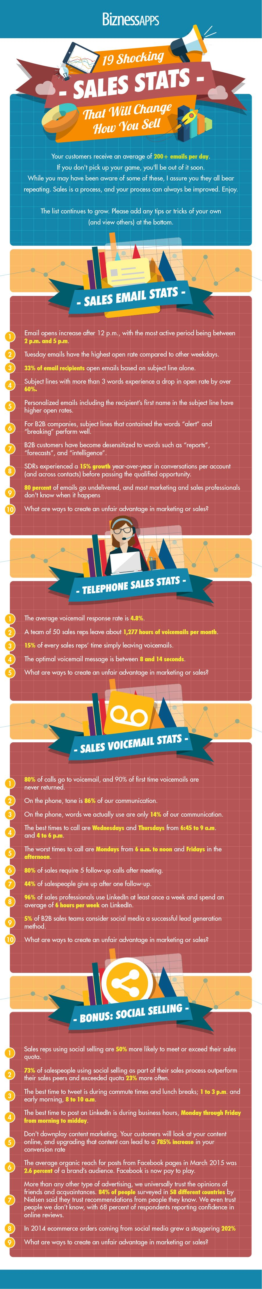 19 Shocking Sales Stats That Will Change How You Sell #Infographic
