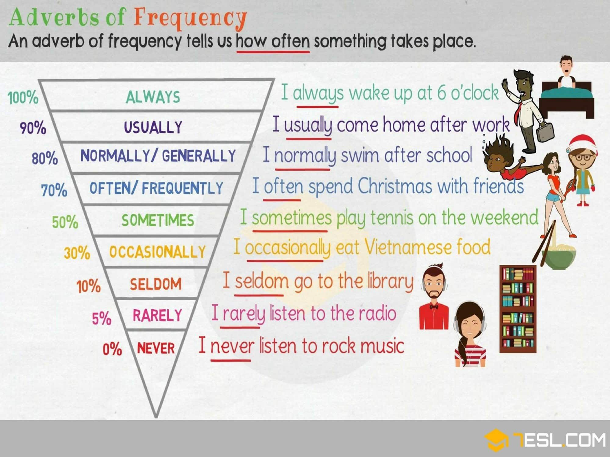 Adverbs Of Frequency Definition Rules And Helpful