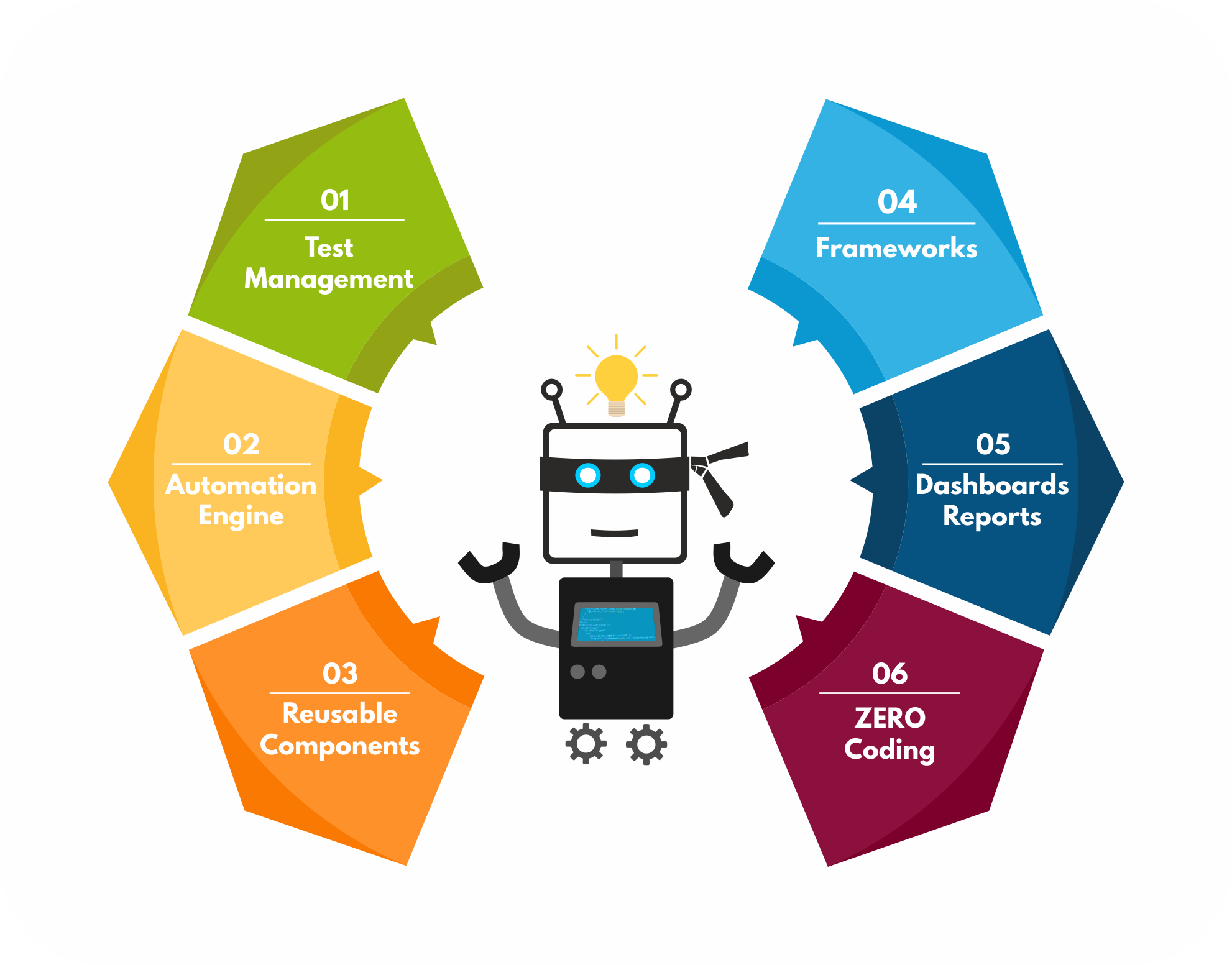 Pin on Application Testing Simplified