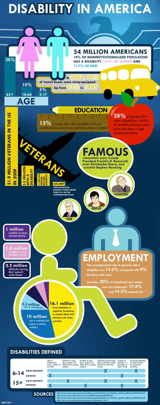 Disability In America Disability Awareness Infographic Health Disability