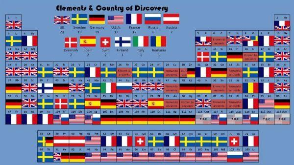 tabla peridica que recoge el pas donde se descubri cada uno de los elementos