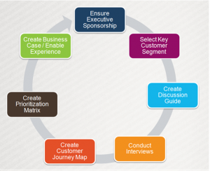 User Centered Design Approach For Customer Experience