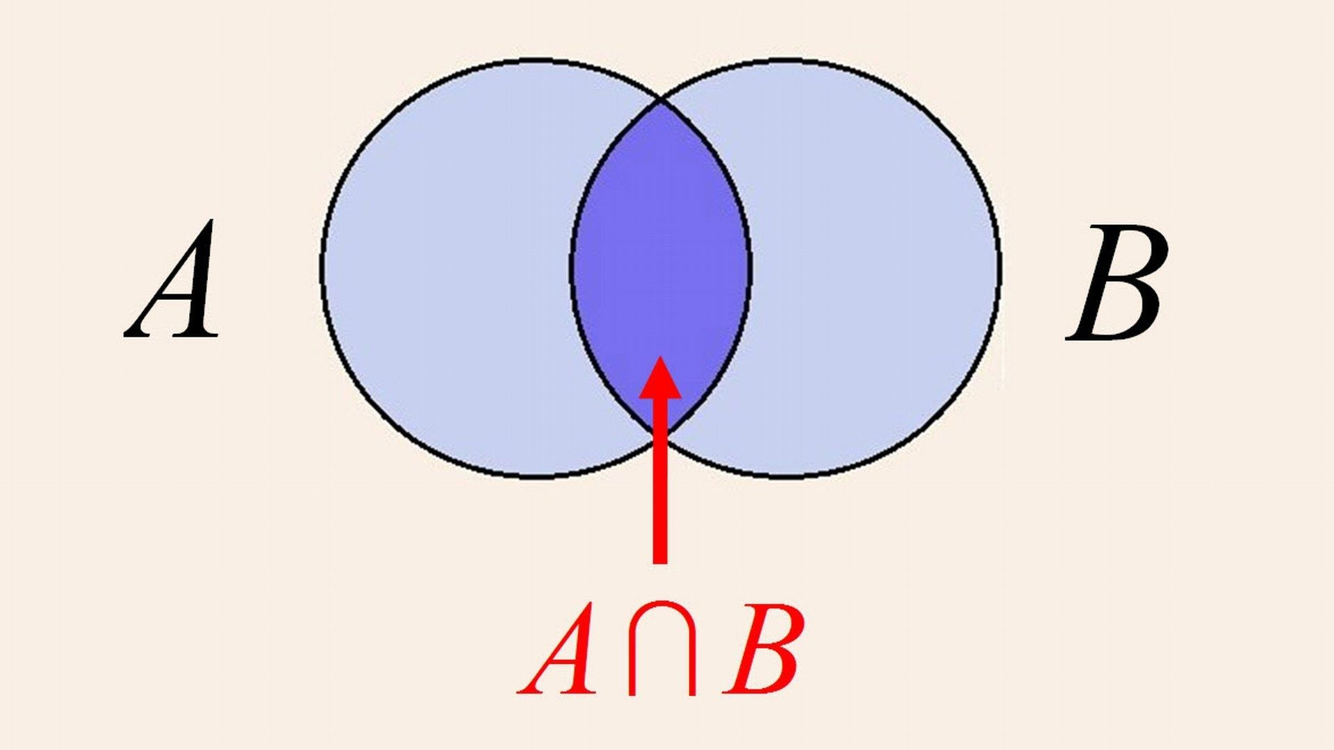 Algebra 3 Venn Diagrams Unions And Intersections Venn Diagram Venn Diagram Examples Algebra [ 1080 x 1920 Pixel ]