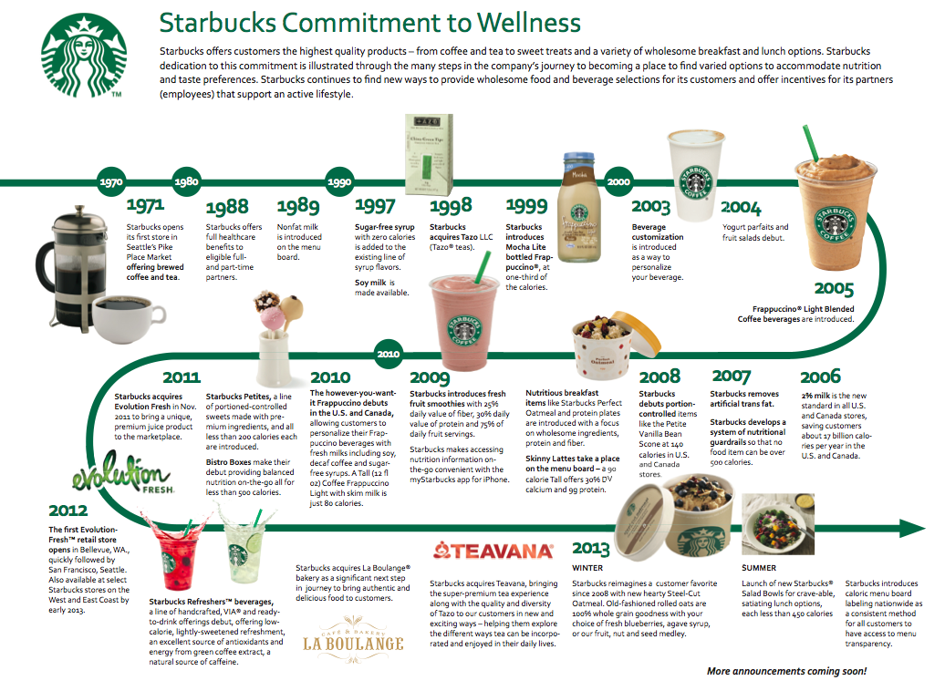 starbucks information system Starbucks coffee company - mis reviewintroduction the aim of this assignment is to produce a report about the management information system.