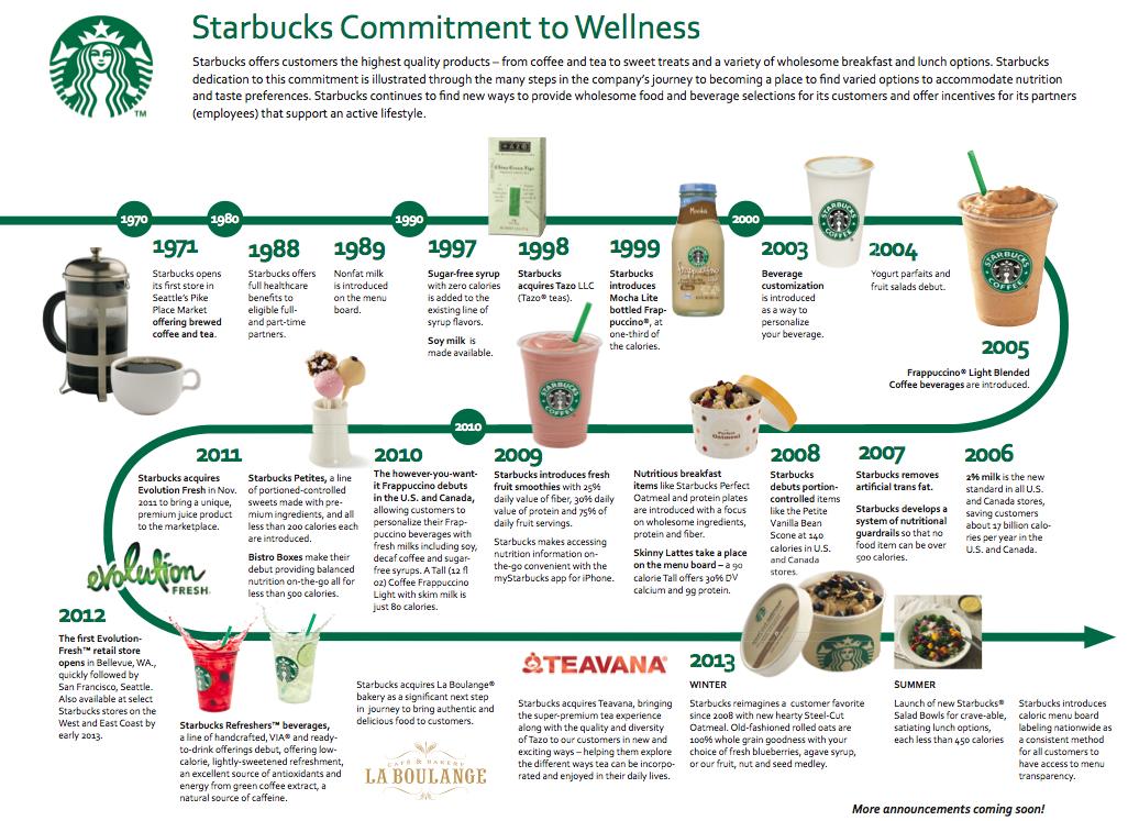StarbucksWellness.png (1036×747)