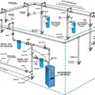 air compressor system diagram garage pinterest air compressors rh pinterest co uk air compressor system circuit diagram air compressor system block diagram
