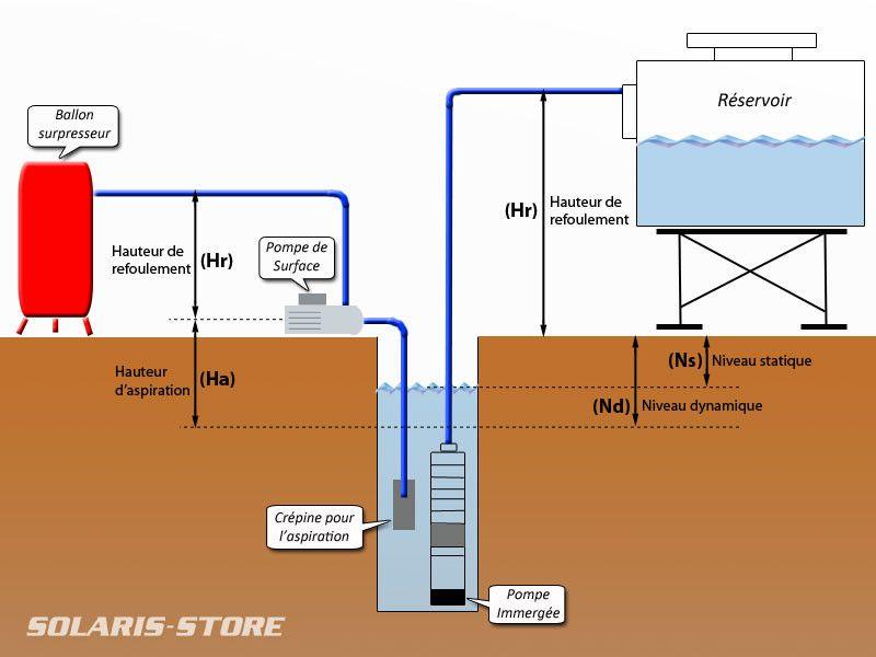 Schema Installation Pompe Immergee Puit Luxe Irrigation Solar Bar Chart
