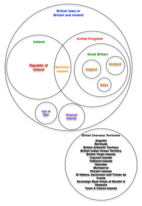 Uk Great Britain Ireland Clarified With A Venn Diagram Hacks