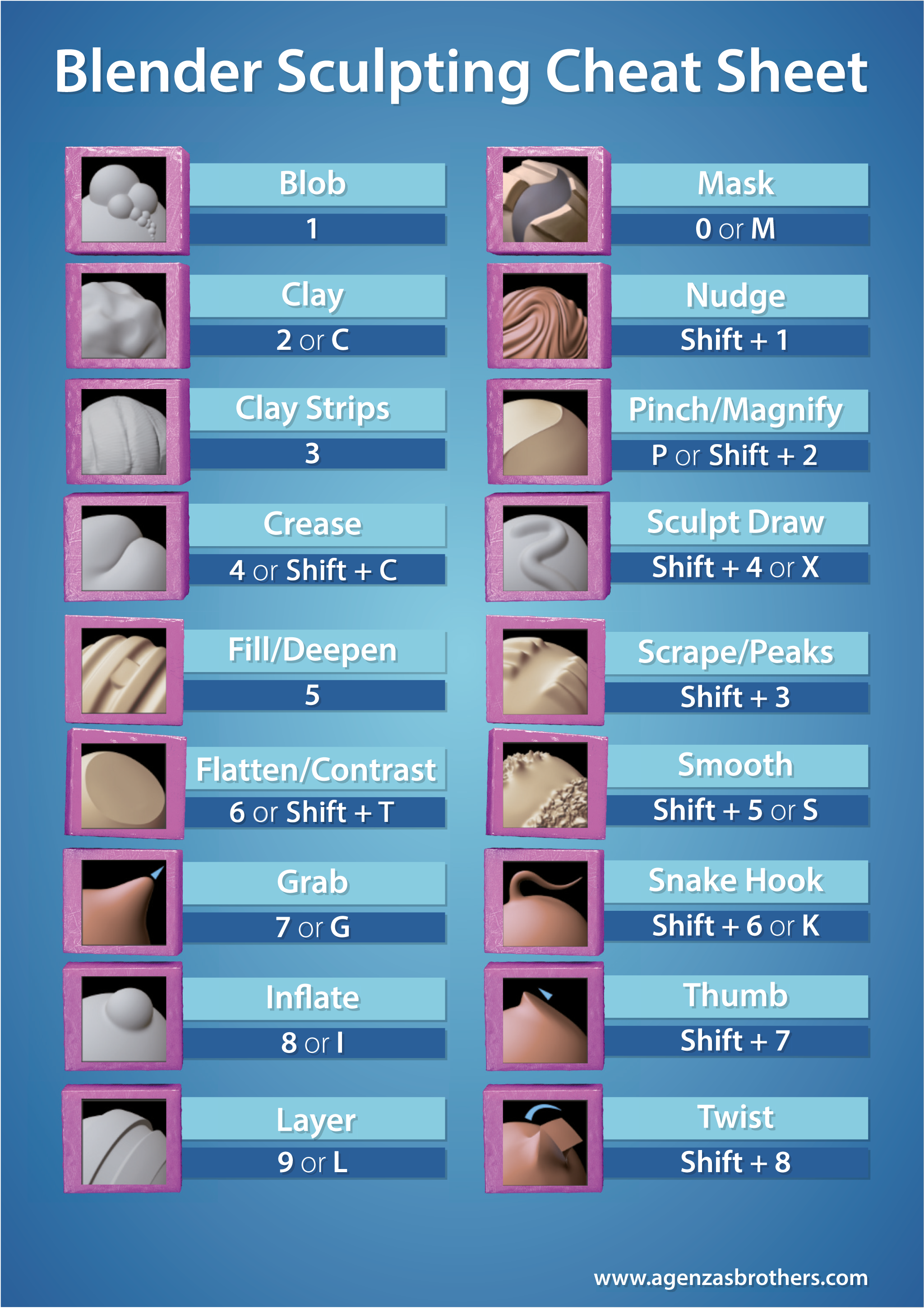Free download blender sculpting cheat sheet agenzasbrothers free download blender sculpting cheat sheet agenzasbrothers blender 3d training 3d animation film production fandeluxe Images