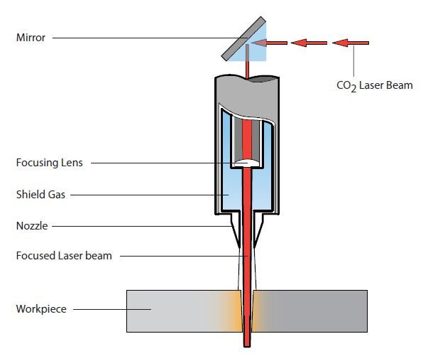 laser metal cutting machine mechanism google search machine tool rh pinterest com au diy laser cutter circuit diagram laser cutter circuit diagram