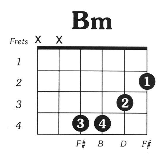 Image of guitar chord Bm | S T R I N G S in 2018 | Pinterest ...