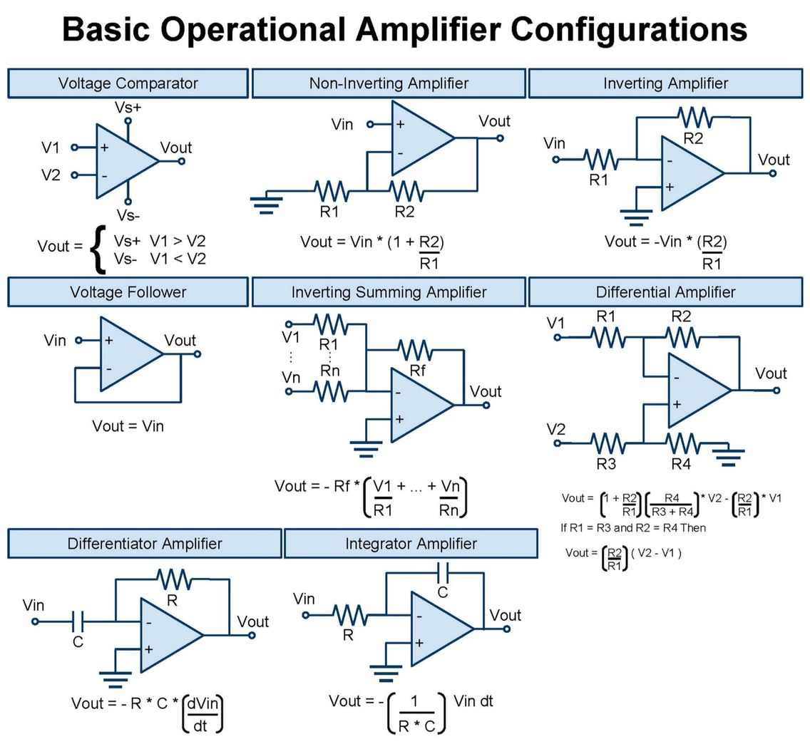 Op Amp Reference Cannot Remember Where I Picked This Up But Have Inverting Amplifier Configuration Of An Opamp Becomes A Used It Hundreds Times Since