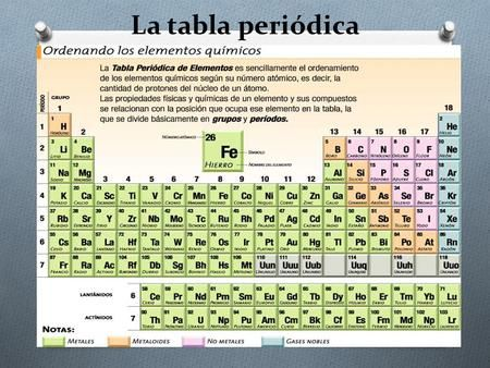 La tabla peridica o desde finales del siglo xviii en la poca suele atribuirse la tabla a dmitri mendelyev quien orden los elementos basndose en sus propiedades qumicas urtaz Images