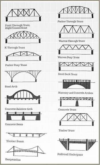 types of bridges - Google Search Tech Science Engineering - structural engineer job description