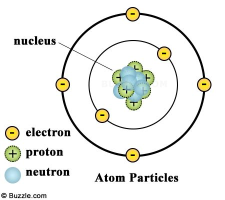 The Structure Of An Atom Explained With A Labeled Diagram Science Struck Atom Diagram Atom Structure Of An Atom