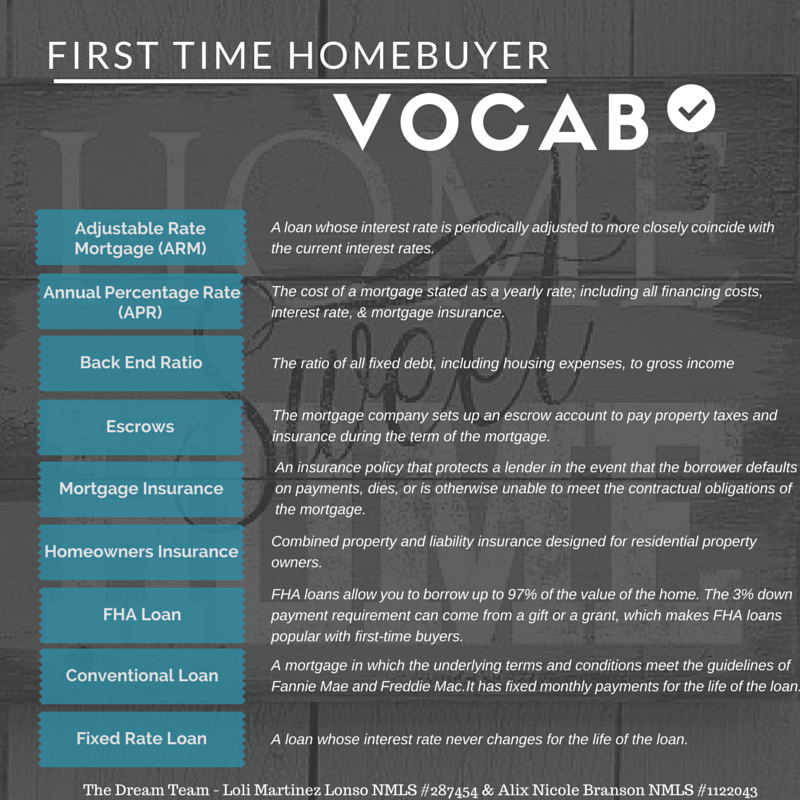 First Time Homebuyer Vocabulary First Time Home Buyers Home Buying Mortgage