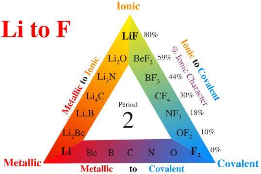 Related image Vibration \ Sound Pinterest Periodic table - fresh merck periodic table app