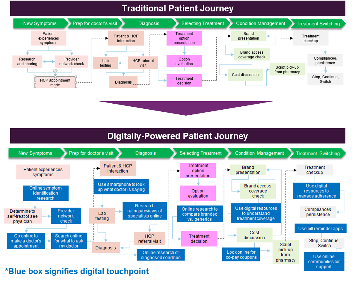 Report Modernizing the Patient Journey with Digital