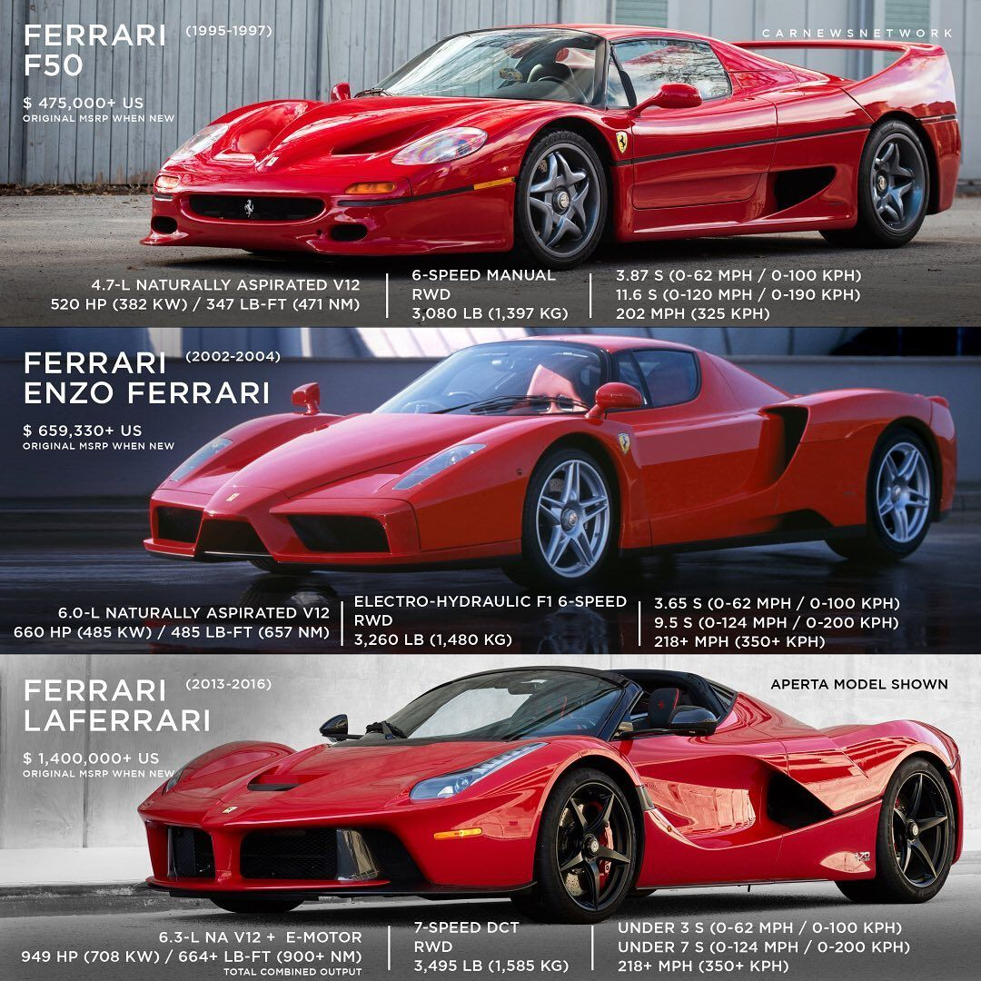Modern Ferrari Halo Cars Edition Which One Would You Drive Dont Say F40 Carnewsnetwork Ferrari Super Cars Car