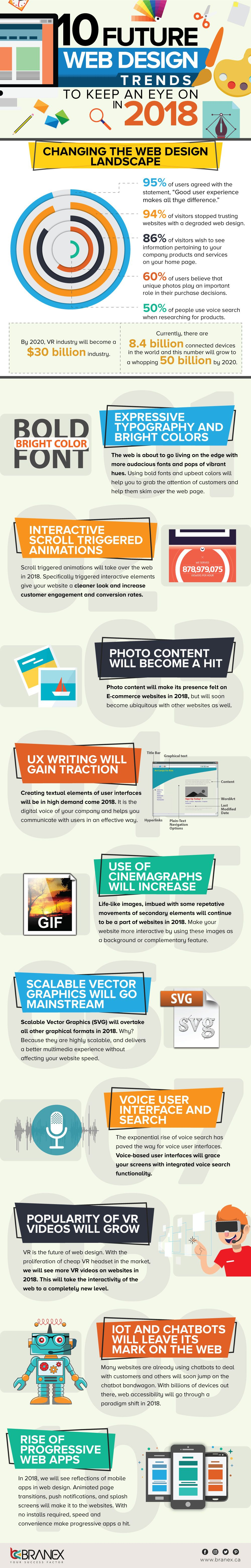 10 Futuristic Web Design Trends To Look Out For In 2018 Infographic Branex Web Design Trends Web Development Design Web Design Tips