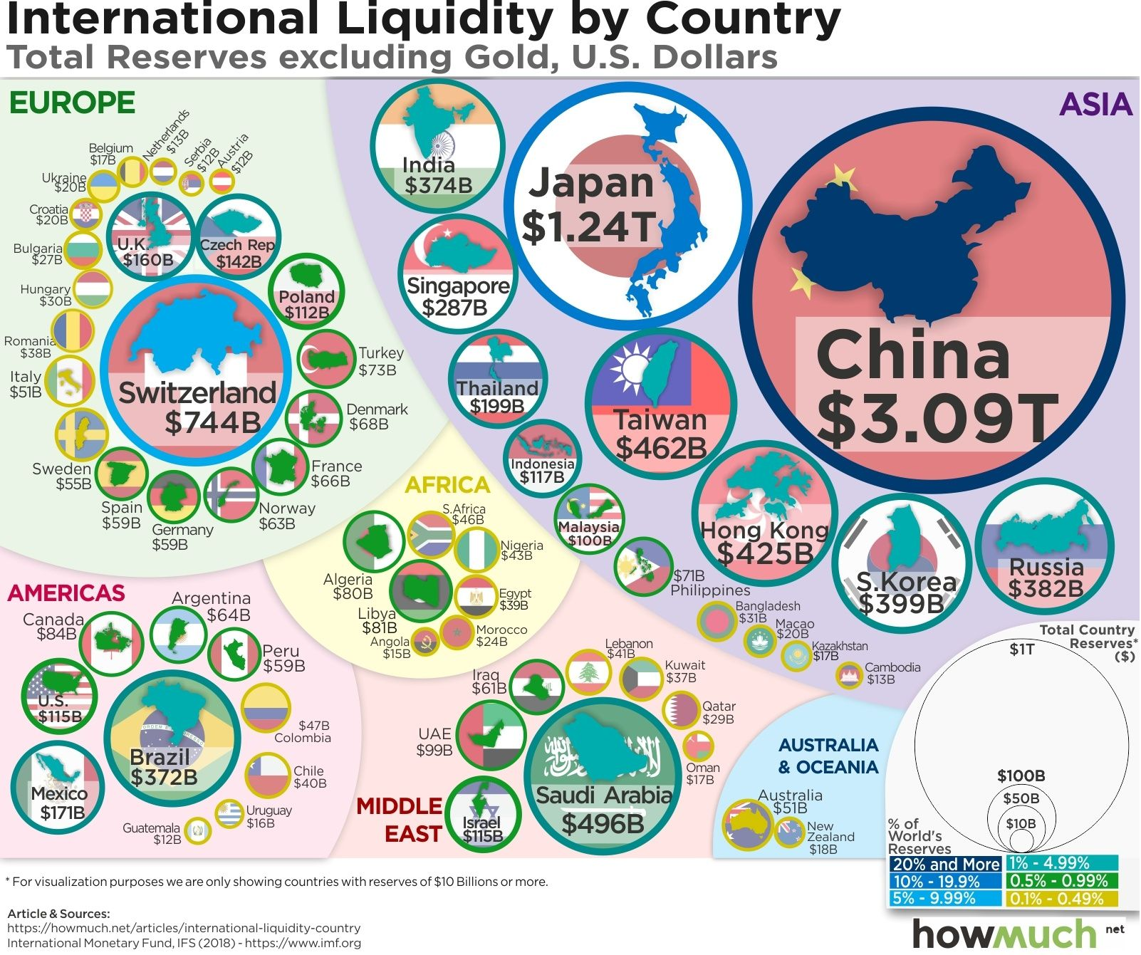 Infographic Of The Day China And The Trade War How Liquidity Reserves Can Affect The Game War Map Infographic