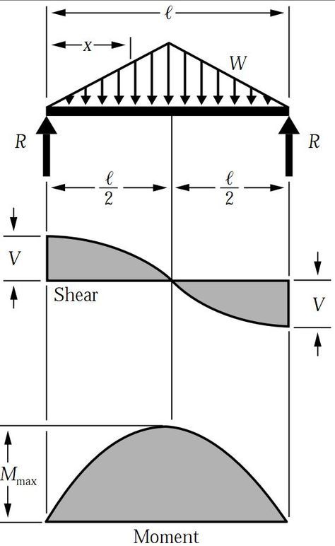 shear force bending moment diagram for uniformly distributed load rh pinterest co uk sfd bmd diagram for udl sfd & bmd diagrams pdf