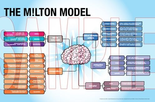 NLP Milton Model resource poster - Digital download and