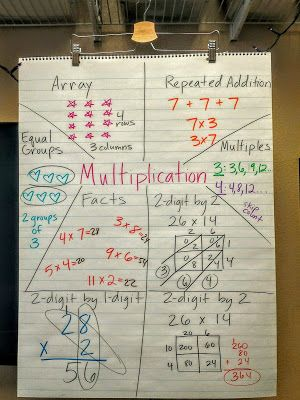 From the Desk of Ms. Tran : Helpful multiplication anchor chart & resources!
