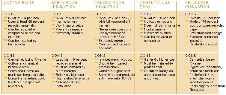 The Best Insulation Types For Your Home Types Of Insulation Best Insulation Insulation