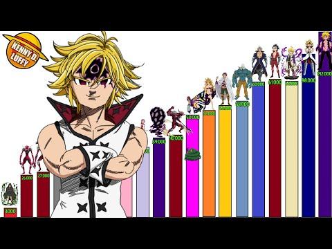 Todos Los Niveles De Poder De Los 10 Mandamientos Nanatsu No Taizai Explicación Completa Youtube Los 10 Mandamientos Actores De Crepusculo No Taizai