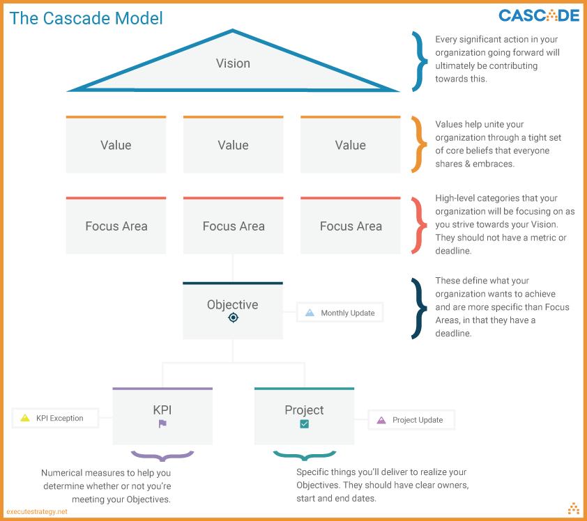 Strategic Planning Google Search Strategic Planning Corporate Strategy Strategic Planning Process